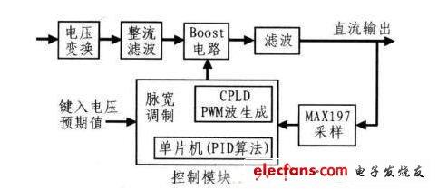 如何设计利用数字控制的电压可调开关电源